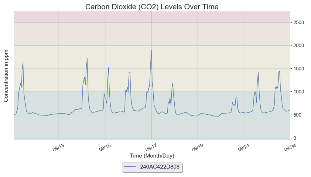 Graph shows the indoor air quality standards for carbon dioxide.