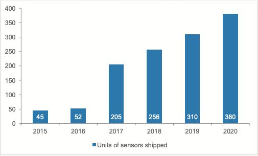 *Global Indoor Air Quality Market 2015-2020 | TechNavio